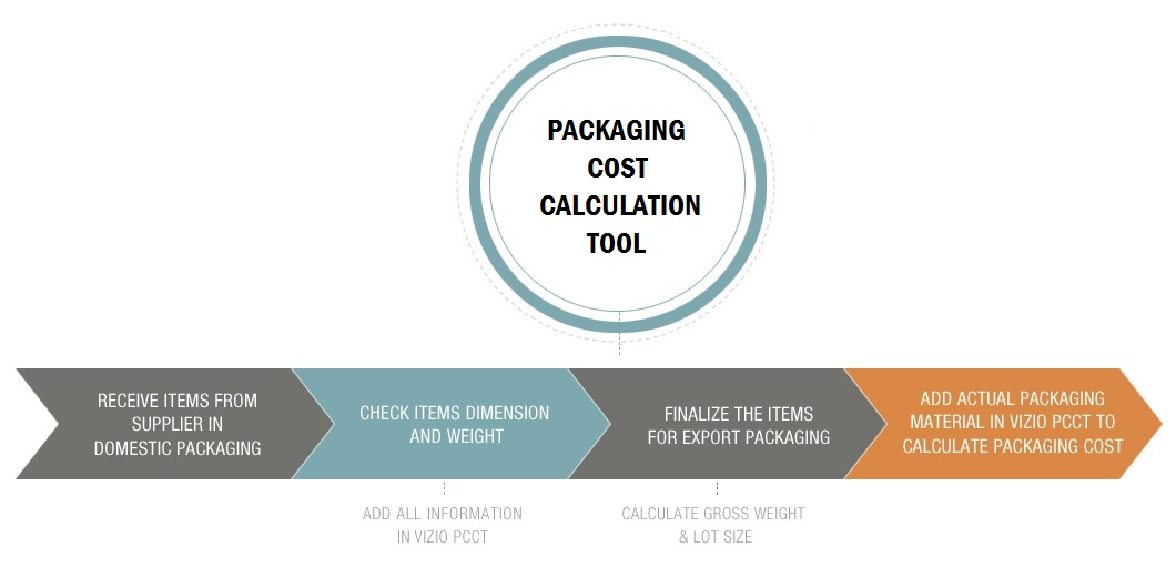Packaging cost calculation tool